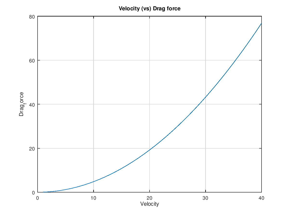 Matlab program to analyze the flow over a bicycle - Projects