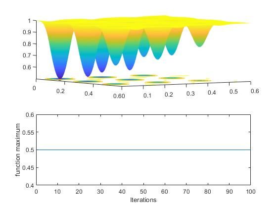 Matlab program to calculate the global maxima of a