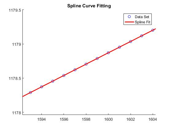 Curve-Fitting by Piece-wise Curves and Spline Function in