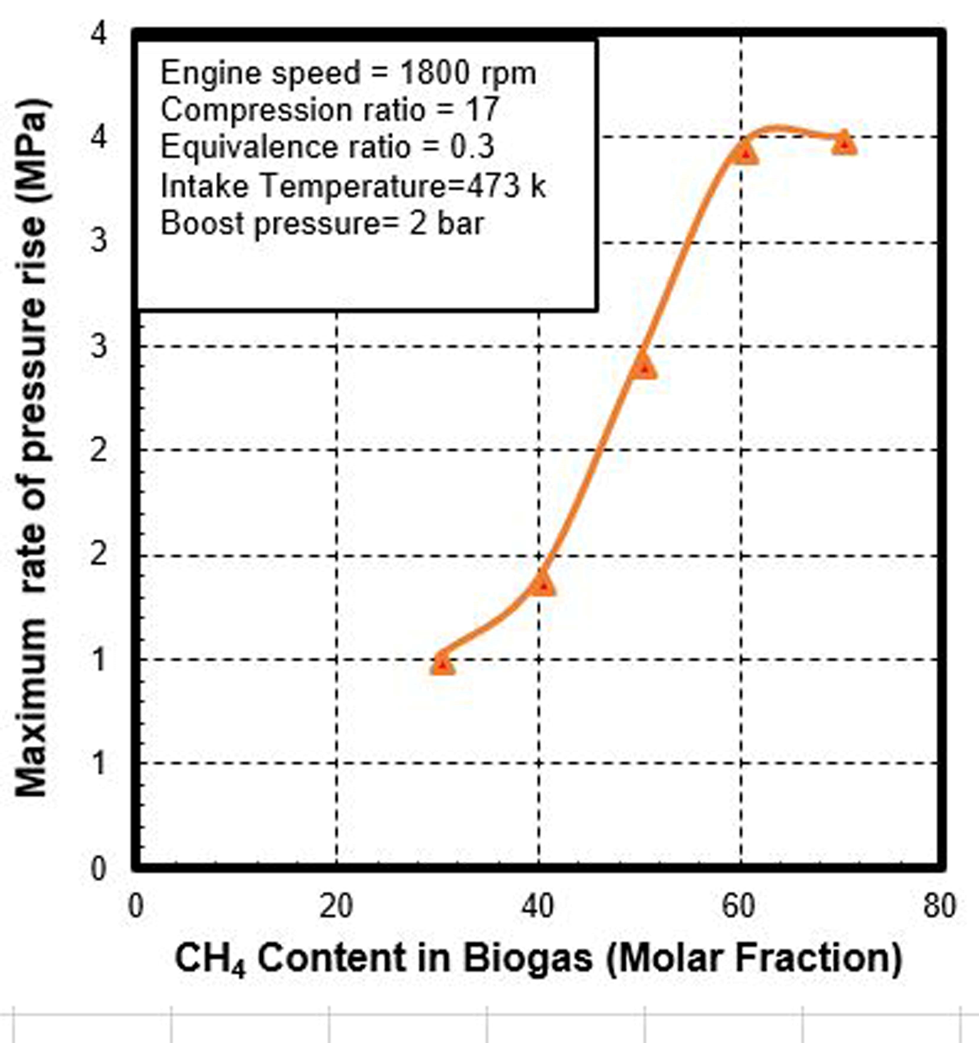Numerical Investigation Of Biogas Fuelled Hcci Engine Projects Heat Loss Diagram Higher Equivalence Ratios Due To The Increase In Wall Temperature And Decrease Charge During Intake Compression Stroke