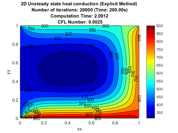 Simulation of 2D heat conduction in steady and unsteady
