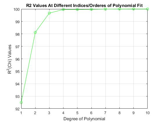 Polynomial Curve-fitting, RMS Error and Goodness of the