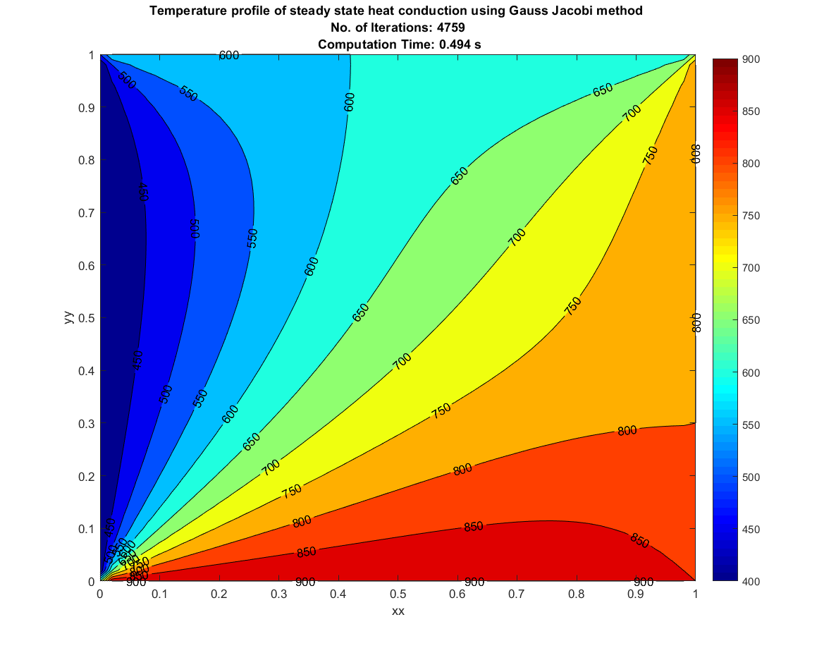 Analysis of Steady and Unsteady State solutions of a 2D Heat