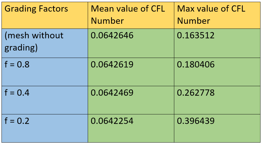 cfl numbers
