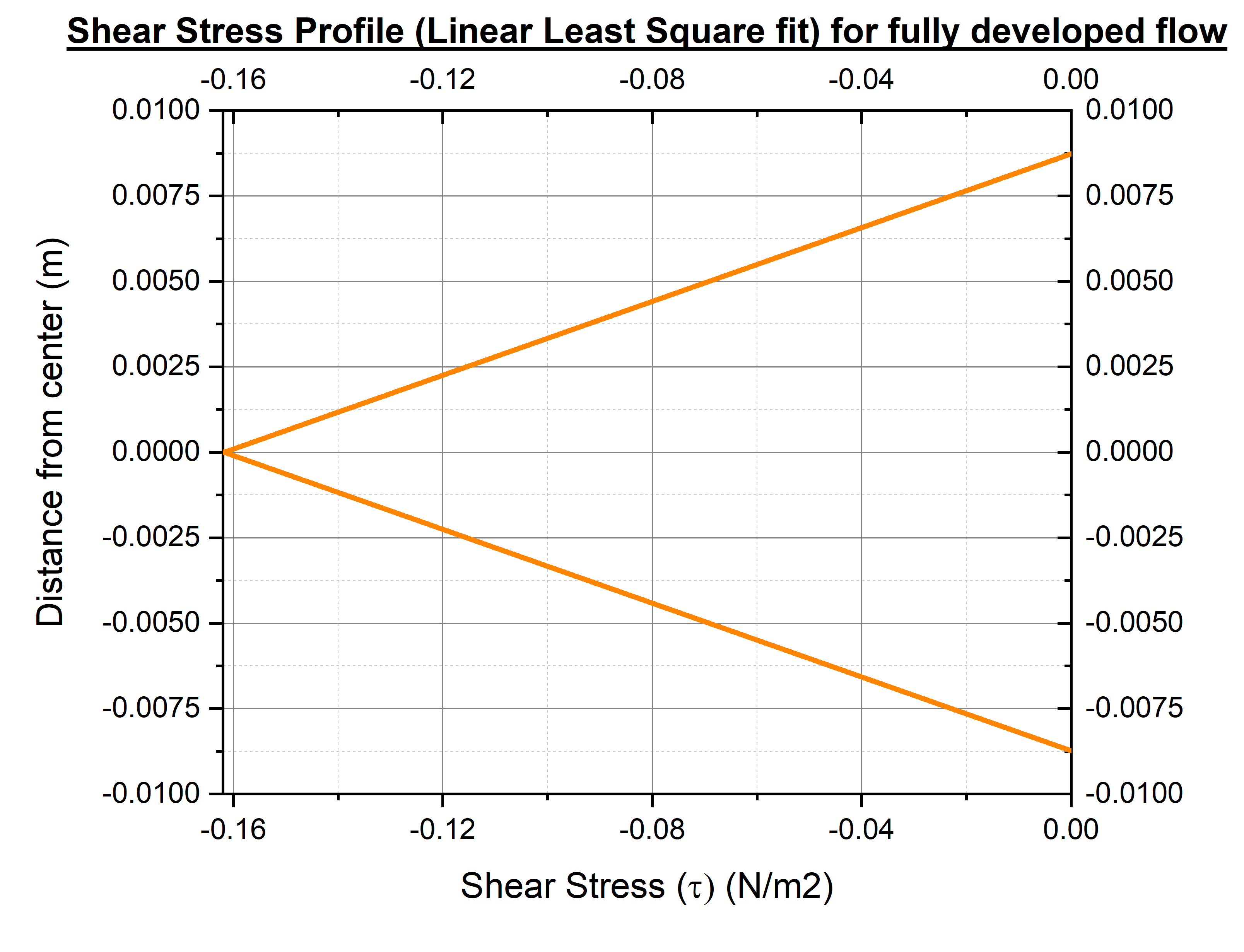 shear stress fit