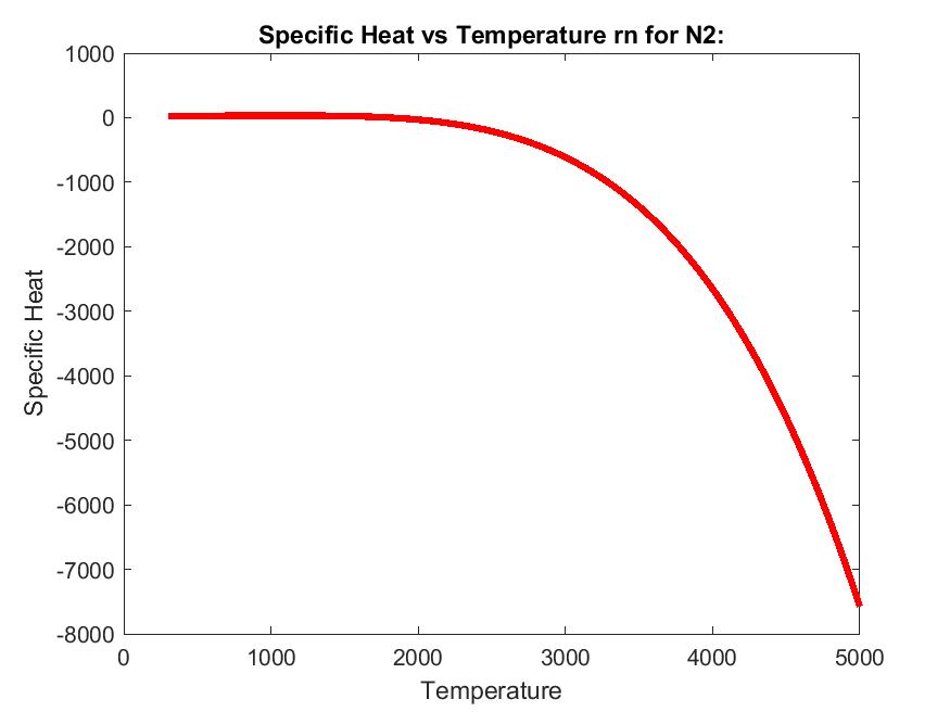 Parsing NASA thermodynamic data – Using MATLAB - Projects - Skill-Lync
