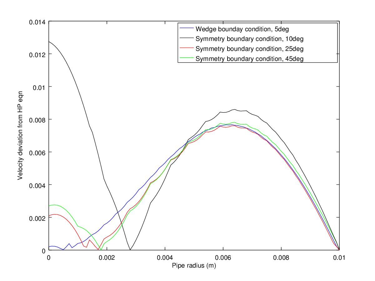 Openfoam: Flow through pipe using symmetry boundary