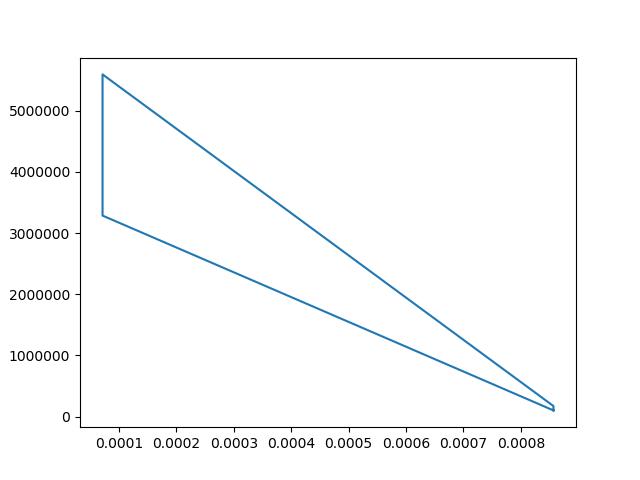 Otto cycle simulation using python - Projects - Skill-Lync
