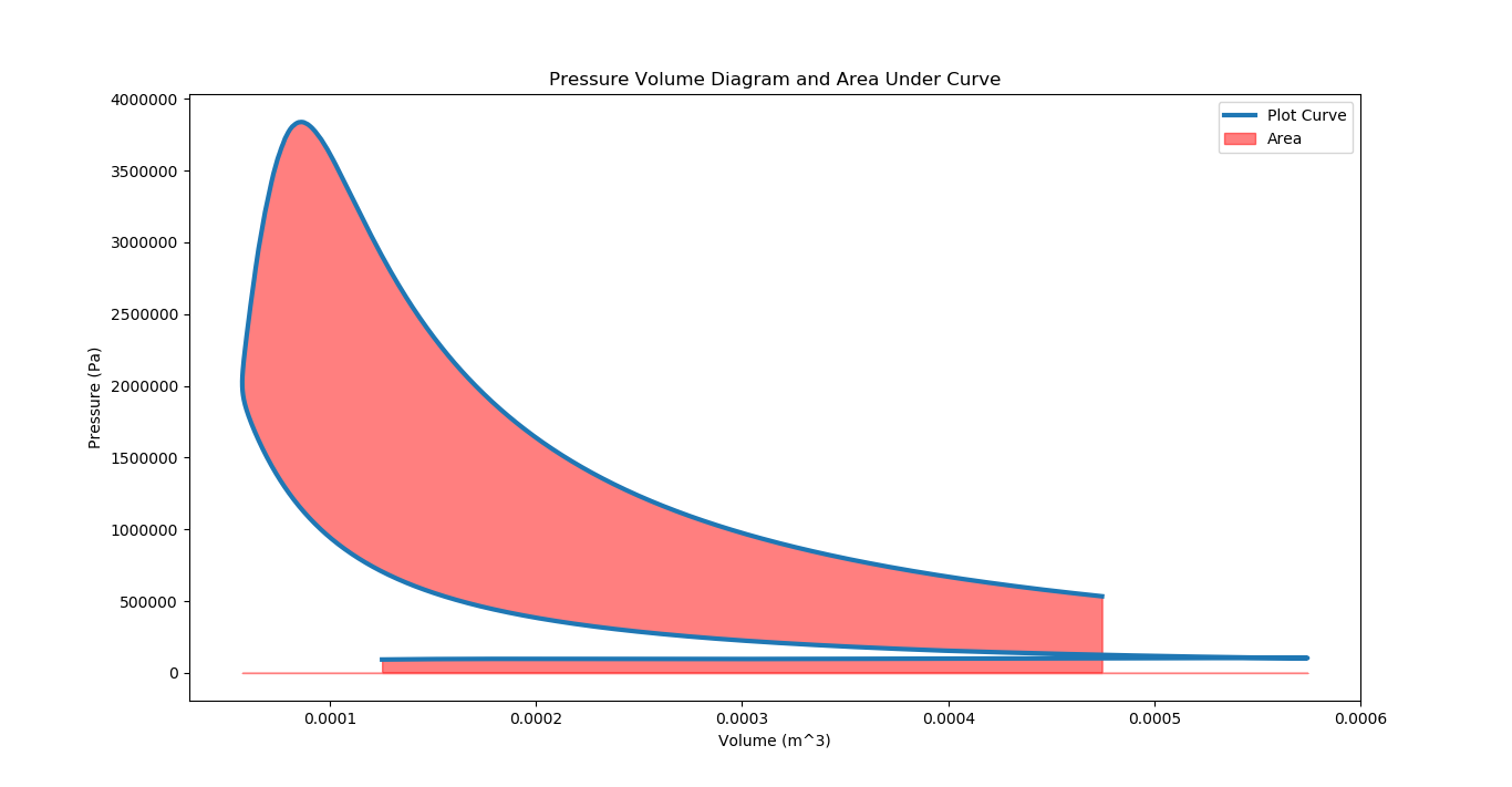 File Parsing and Data Analysis in Python Part II (Area Under Curve