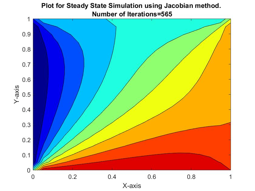 Solving the steady and unsteady 2D heat conduction problem