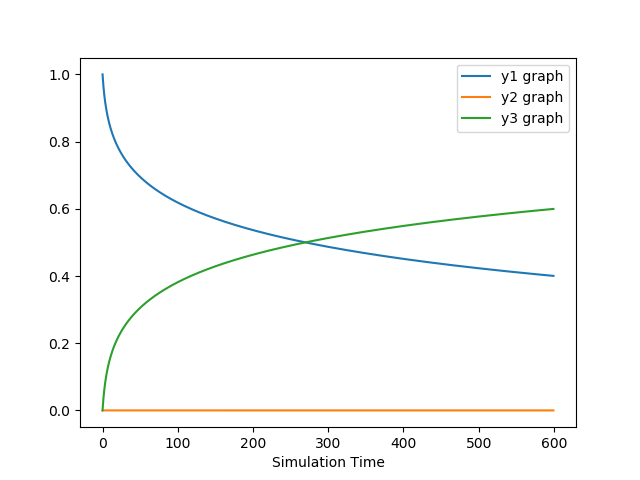 Multivariate Newton Rhapson Solver - Projects - Skill-Lync