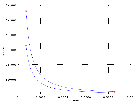 P V Diagram And Thermal Efficiency Of Otto Cycle Projects Skill Lync