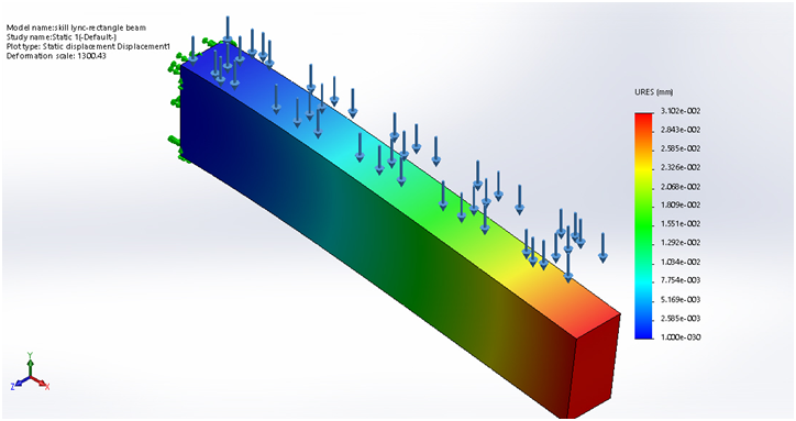 Finite Element Analysis of different cross section Beams by