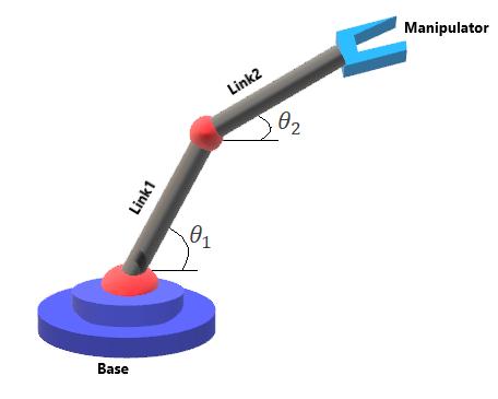 Forward Kinematics of a 2R Robotic Arm - Projects - Skill-Lync