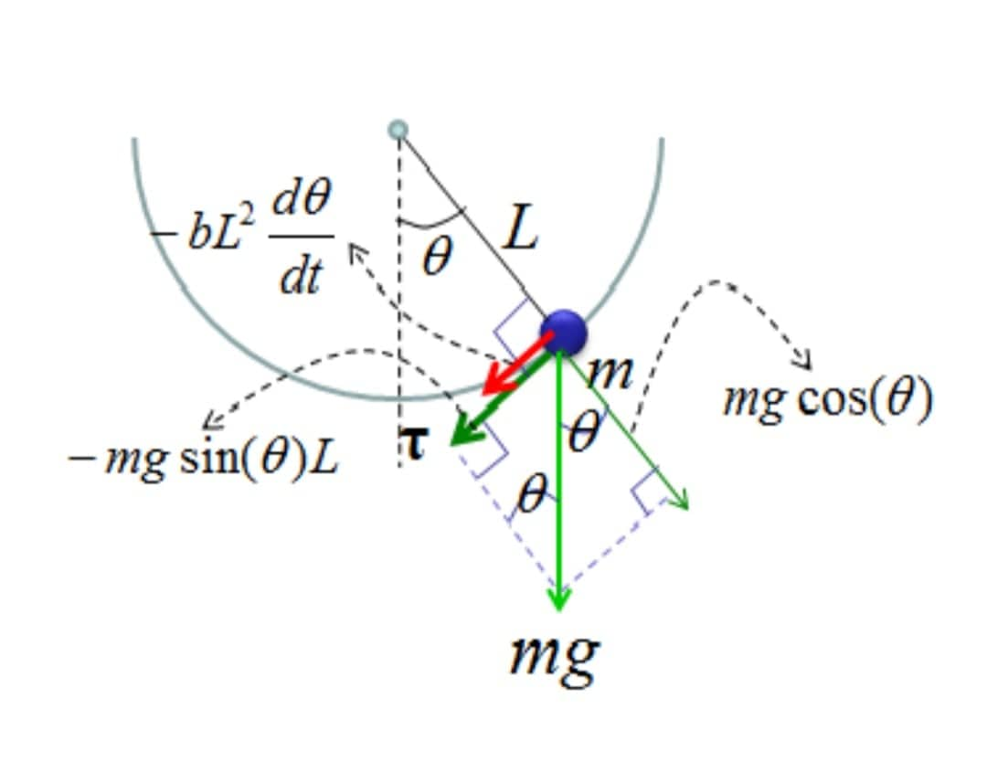 SimulatIon of transient behaviour of a simple pendulum and
