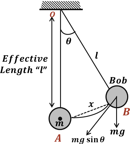 Motion of a Damped Simple Pendulum using ode45 Solver in