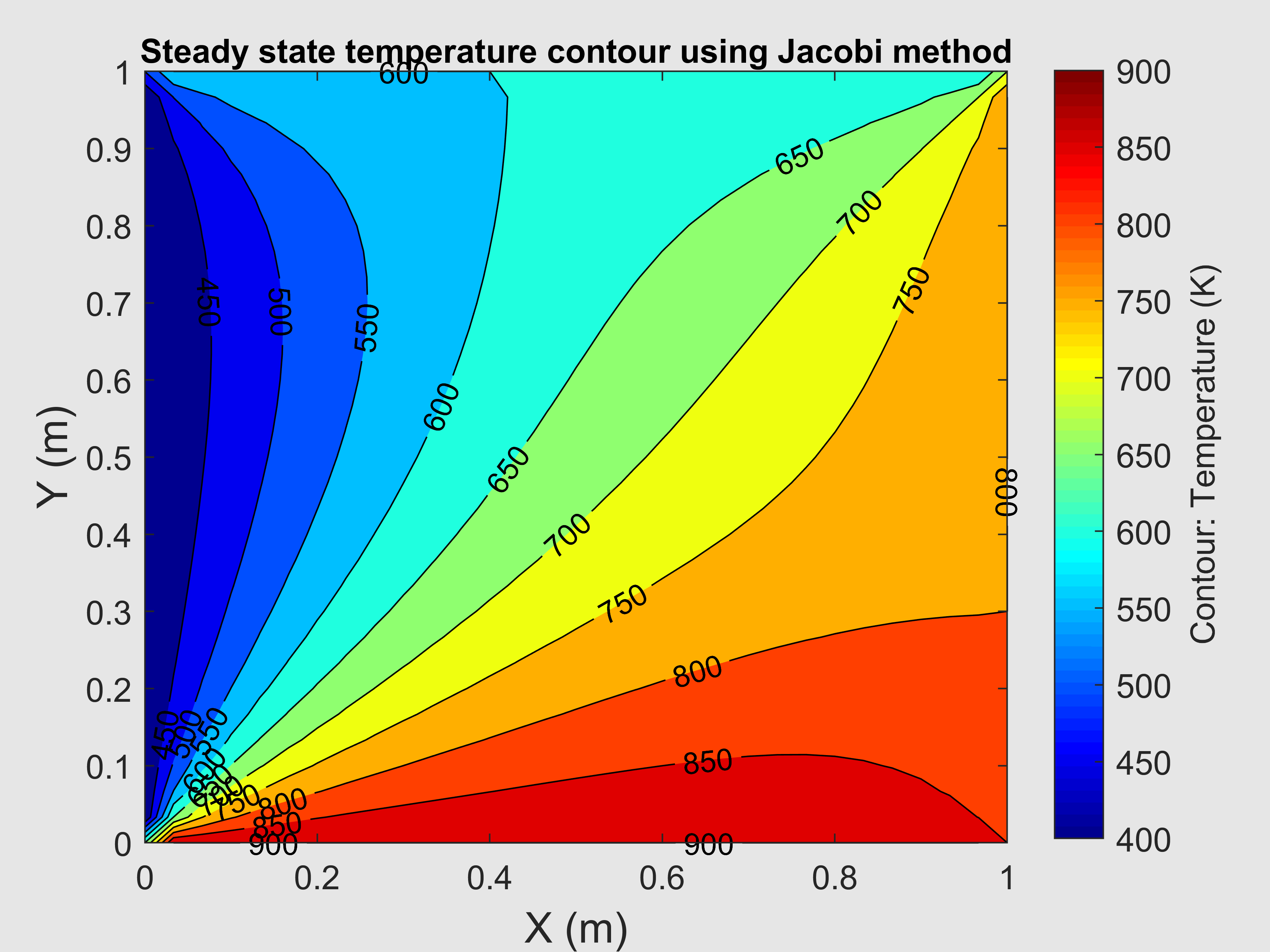 Solving the 2-D steady and unsteady heat conduction equation