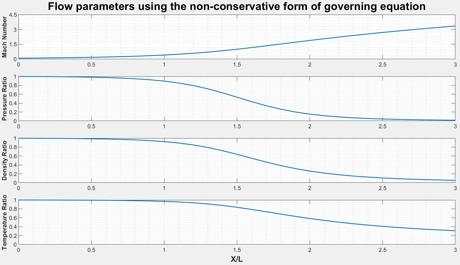 Solving the conservative and non-conservative form of the