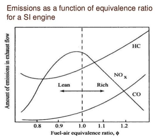 what causes high hydrocarbon emissions